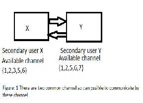 matlab code for spectrum sensing in cognitive radio